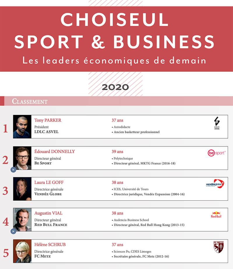 Laura Le Goff, première femme du classement Choiseul sur les leaders économiques de demain.